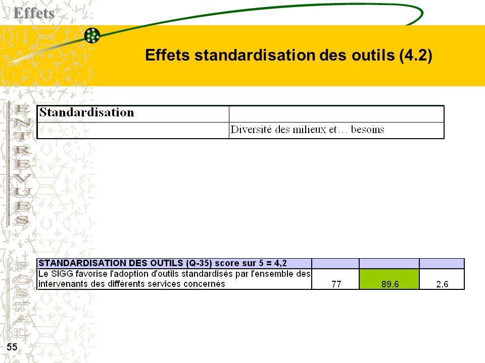 Effets standardisation des outils (4.2)