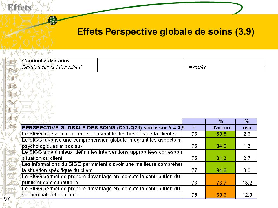 Effets Perspective globale de soins (3.9)