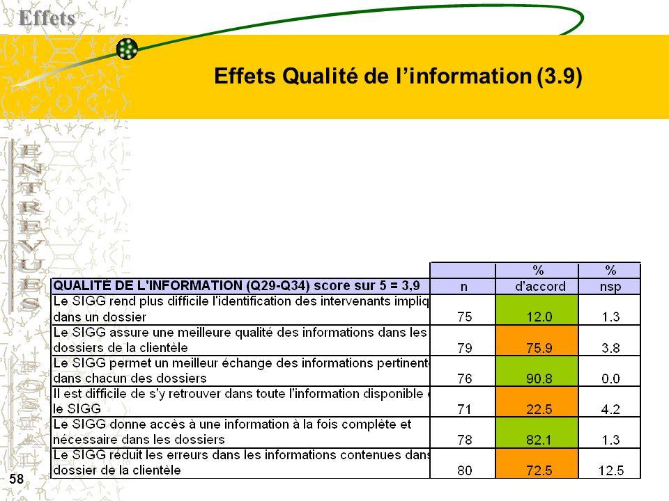 Effets Qualité de l'information (3.9)