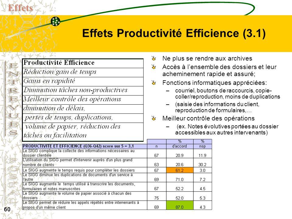 Effets Productivité Efficience (3.1)