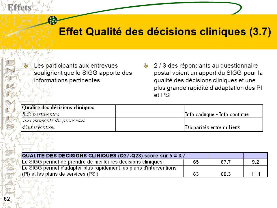 Effet Qualité des décisions cliniques (3.7)