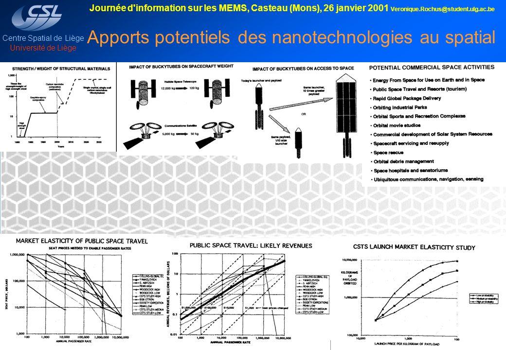 Apports potentiels des nanotechnologies au spatial