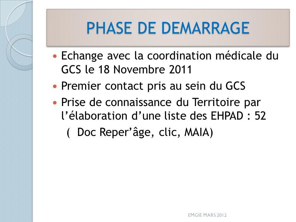 PHASE DE DEMARRAGE Echange avec la coordination médicale du GCS le 18 Novembre 2011. Premier contact pris au sein du GCS.