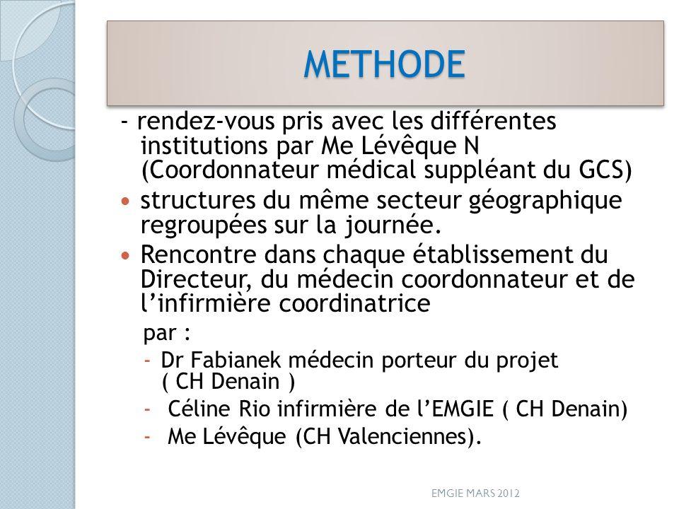 METHODE - rendez-vous pris avec les différentes institutions par Me Lévêque N (Coordonnateur médical suppléant du GCS)