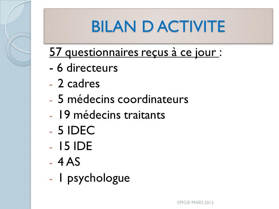 BILAN D ACTIVITE 57 questionnaires reçus à ce jour : - 6 directeurs