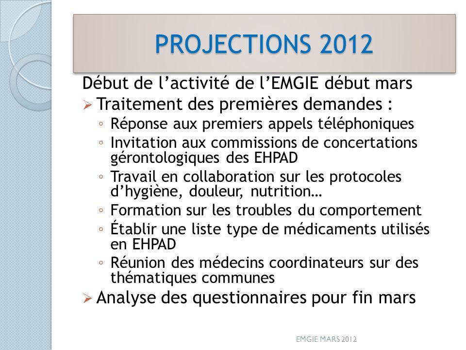 PROJECTIONS 2012 Début de l'activité de l'EMGIE début mars