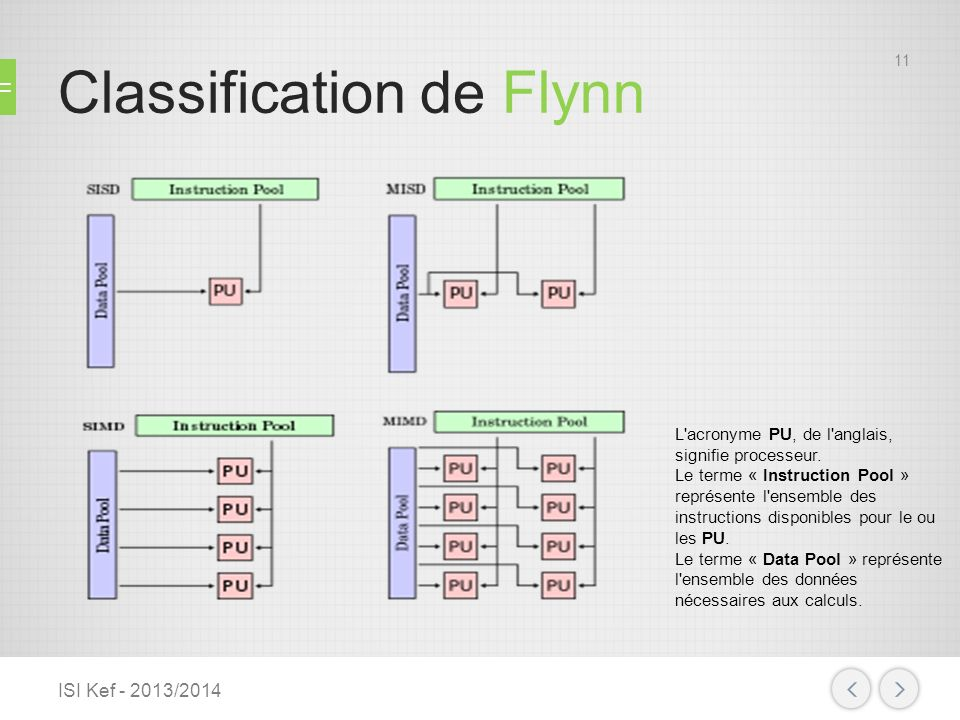Classification de Flynn