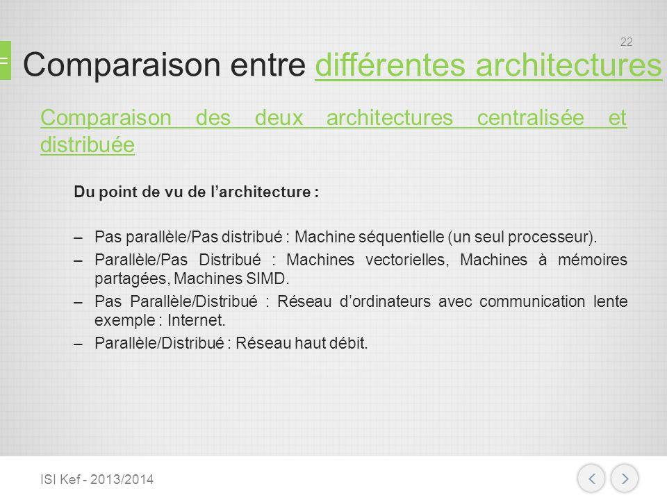 Comparaison entre différentes architectures