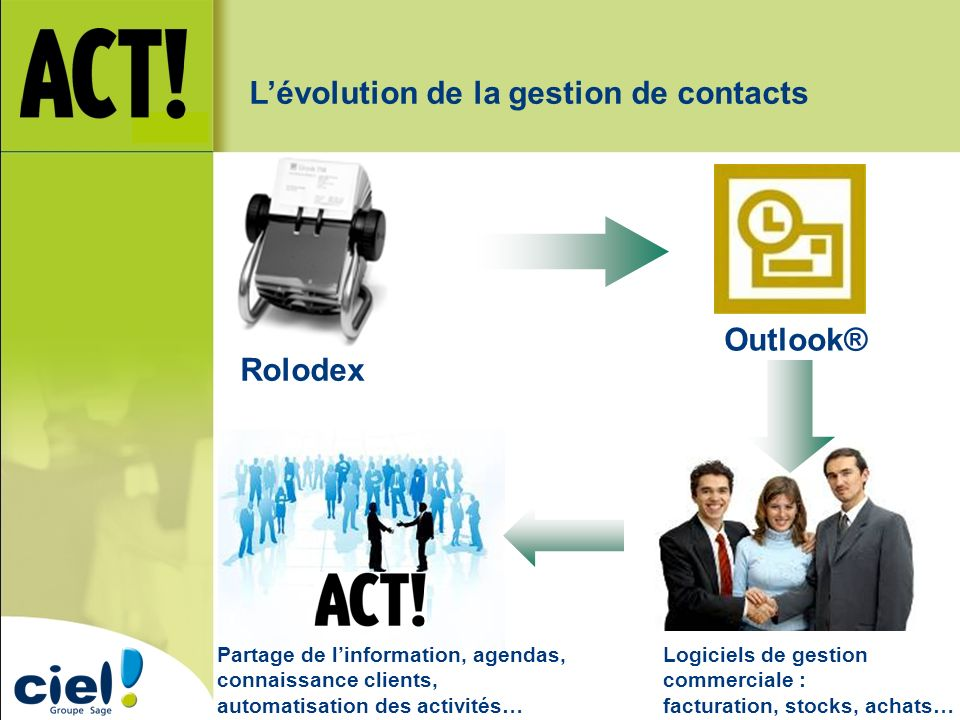 L'évolution de la gestion de contacts