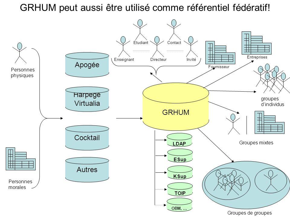 GRHUM peut aussi être utilisé comme référentiel fédératif!
