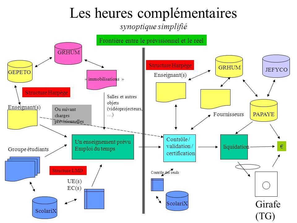 Les heures complémentaires synoptique simplifié