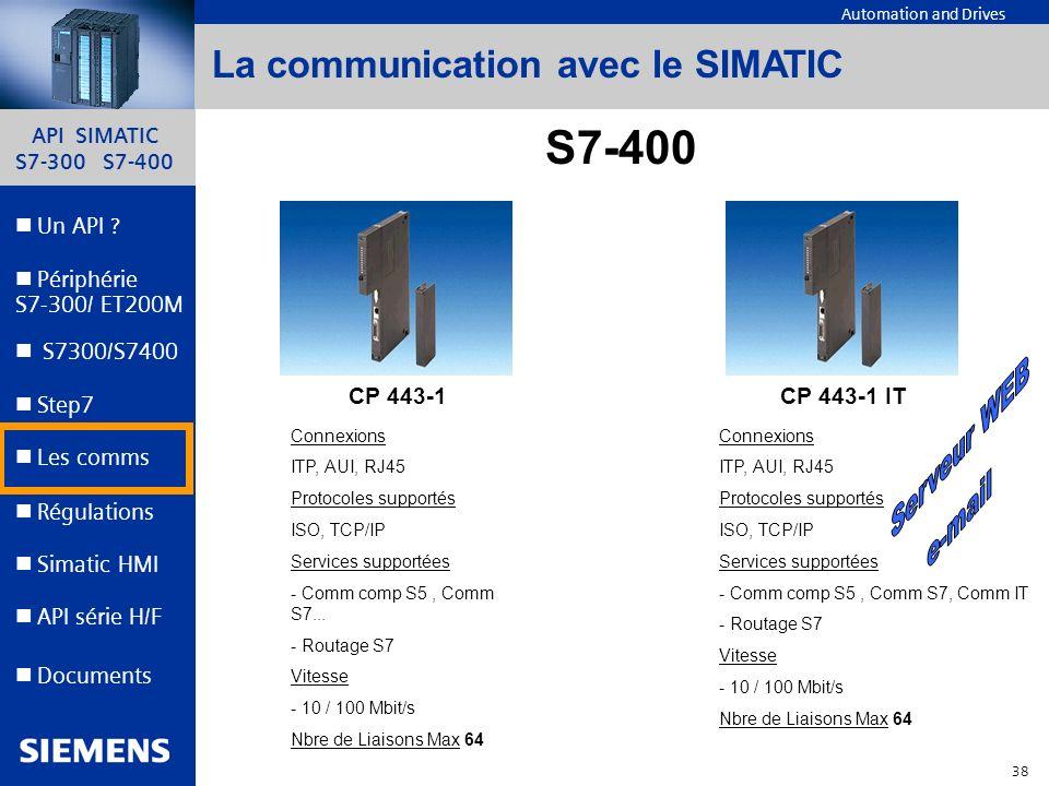 S7-400 La communication avec le SIMATIC Serveur WEB e-mail CP 443-1