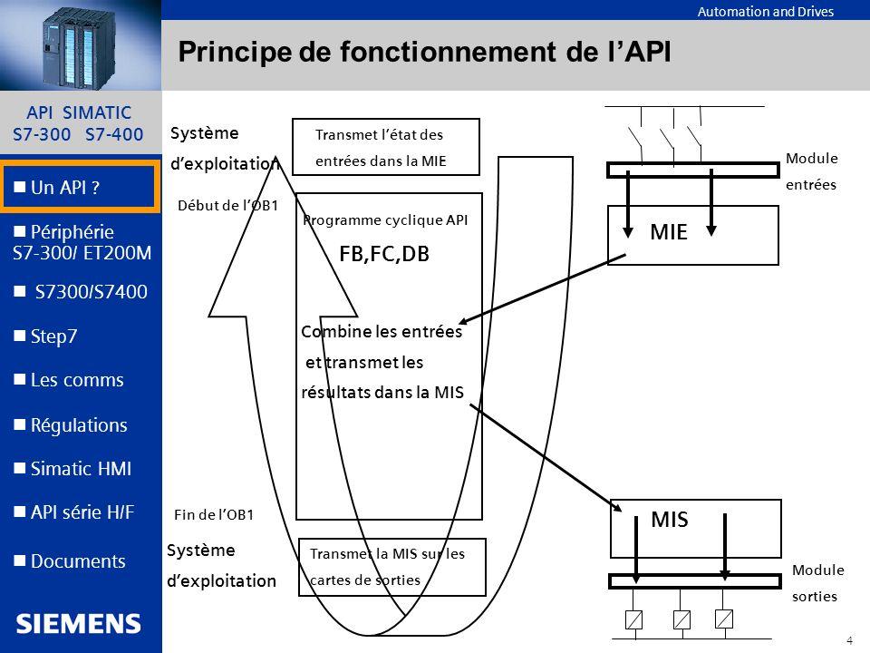 Principe de fonctionnement de l'API