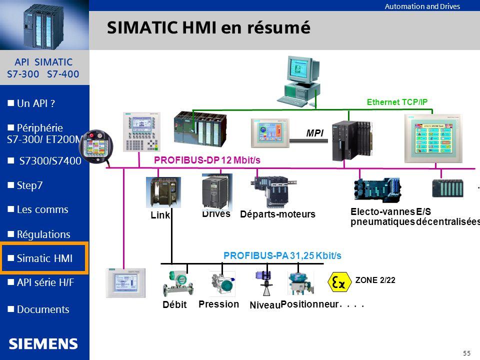 SIMATIC HMI en résumé MPI PROFIBUS-DP 12 Mbit/s . . . . Link Drives
