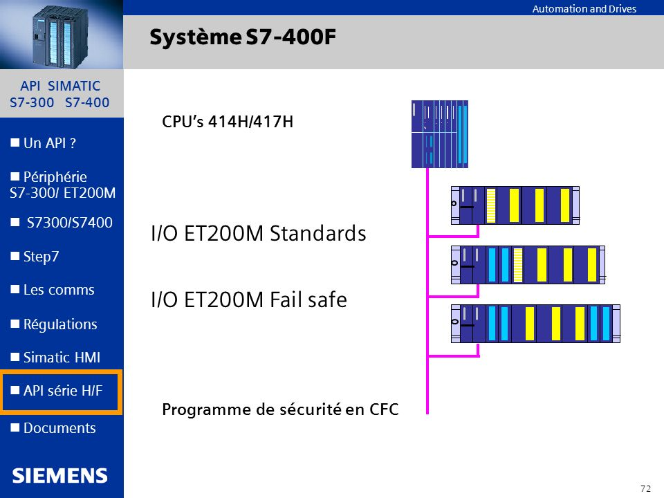 Système S7-400F I/O ET200M Standards I/O ET200M Fail safe