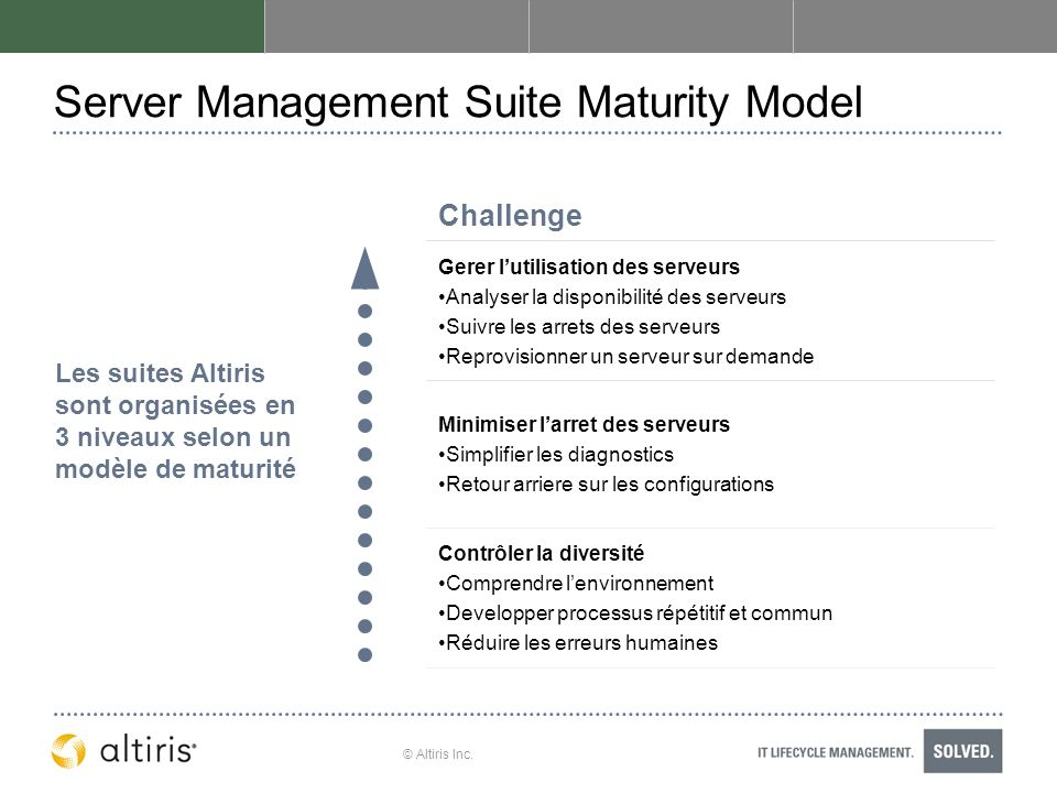 Server Management Suite Maturity Model