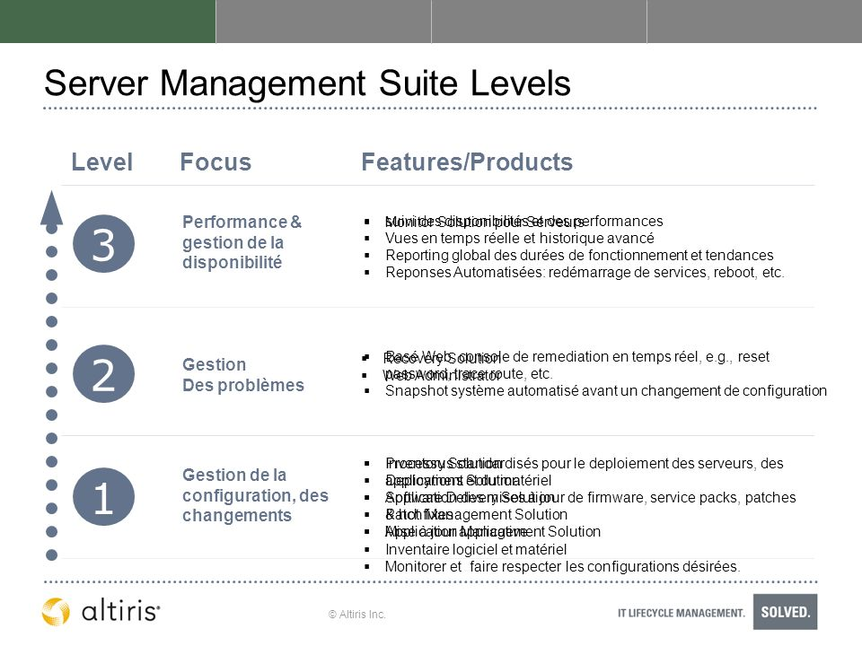 Server Management Suite Levels
