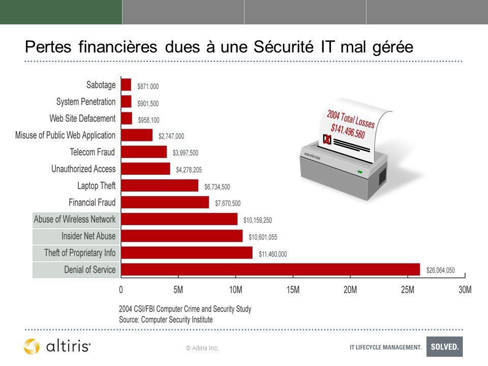 Pertes financières dues à une Sécurité IT mal gérée