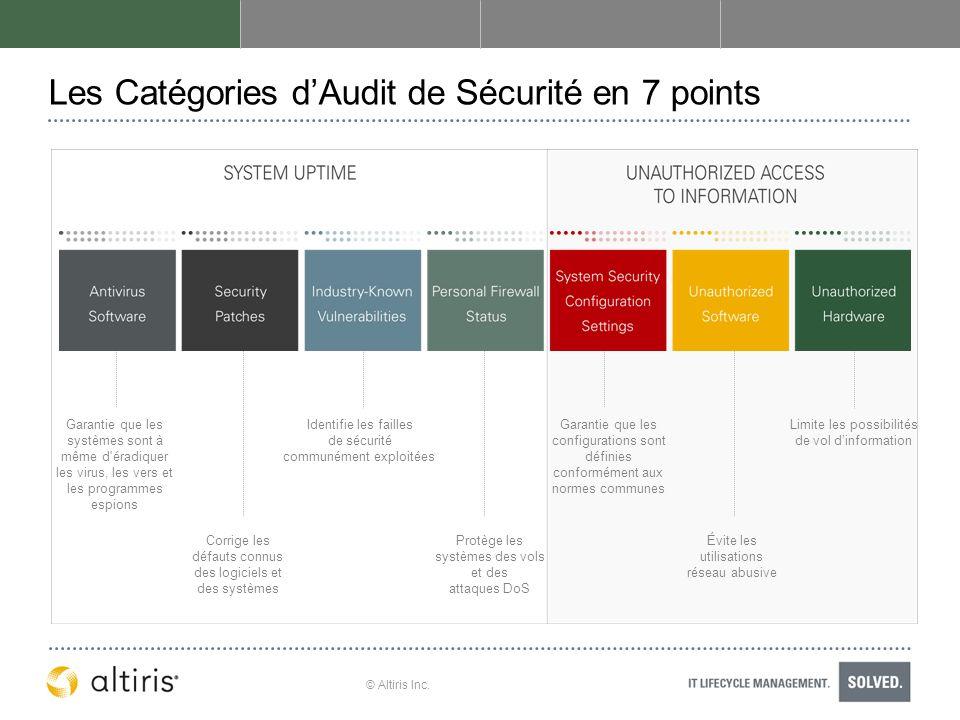 Les Catégories d'Audit de Sécurité en 7 points