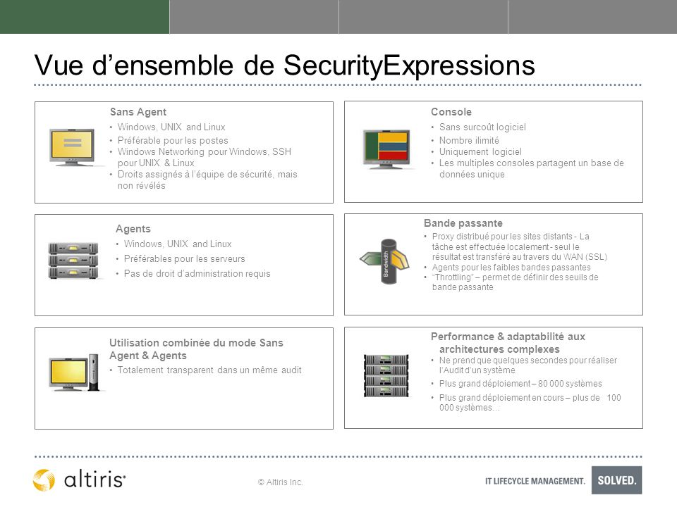 Vue d'ensemble de SecurityExpressions