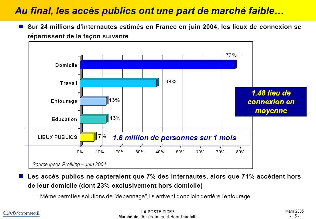 Au final, les accès publics ont une part de marché faible…