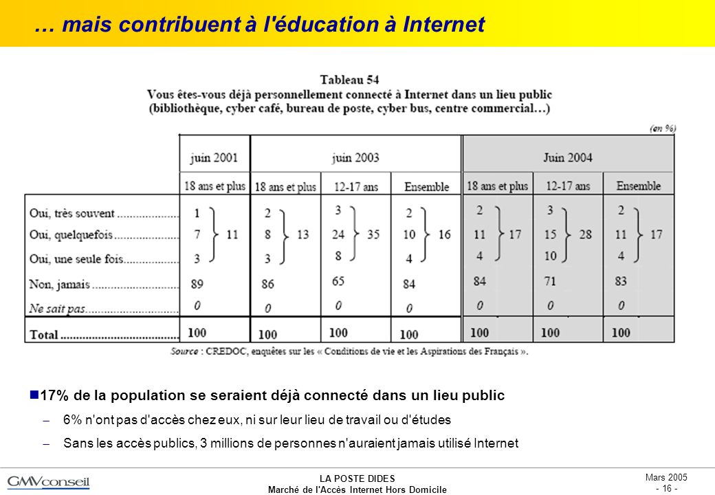 … mais contribuent à l éducation à Internet