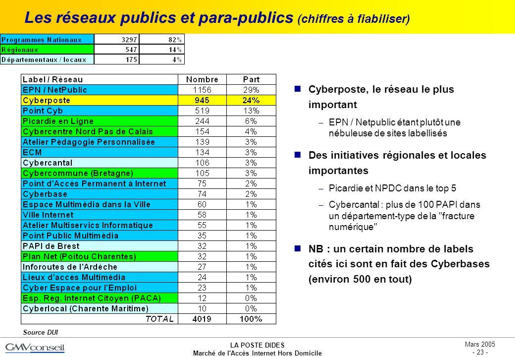 Les réseaux publics et para-publics (chiffres à fiabiliser)
