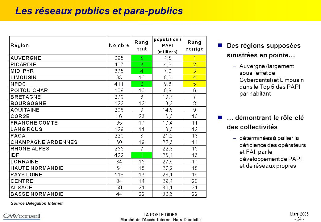 Les réseaux publics et para-publics