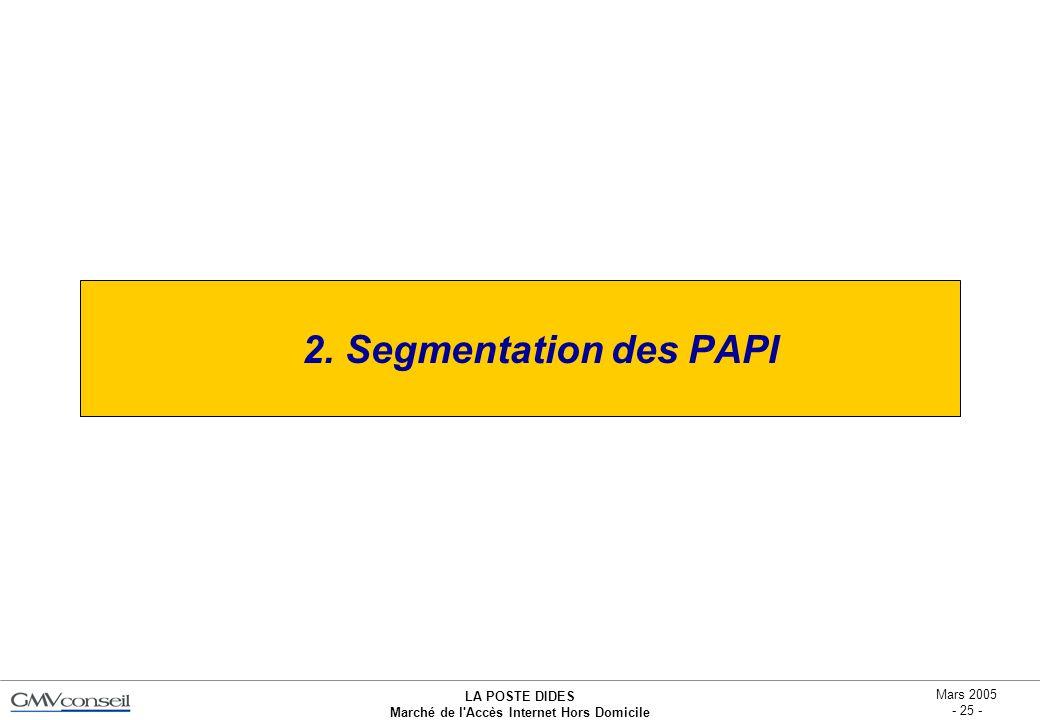 2. Segmentation des PAPI