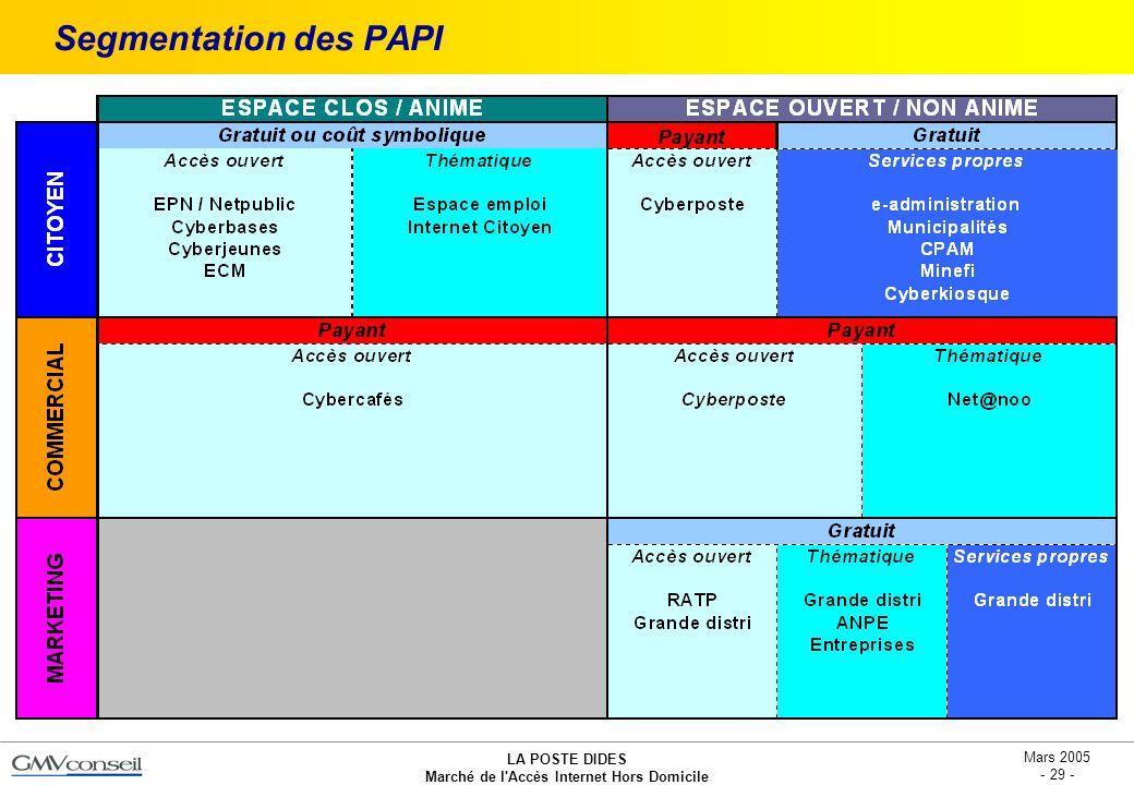 Segmentation des PAPI