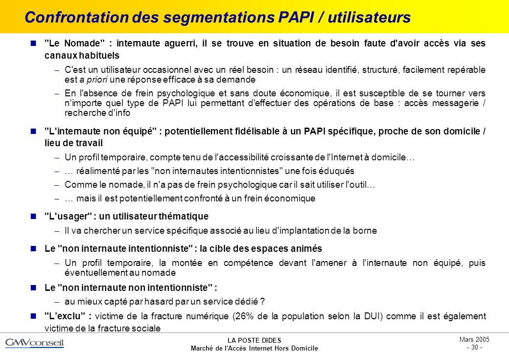 Confrontation des segmentations PAPI / utilisateurs