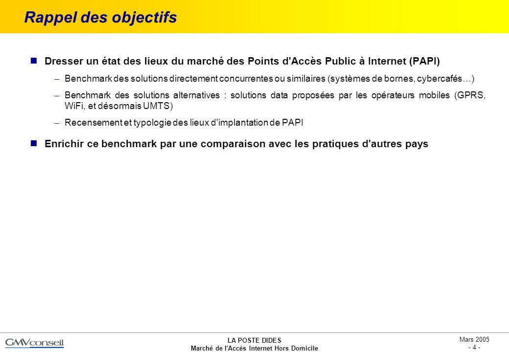 Rappel des objectifs Dresser un état des lieux du marché des Points d Accès Public à Internet (PAPI)
