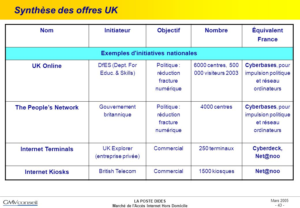 Exemples d initiatives nationales
