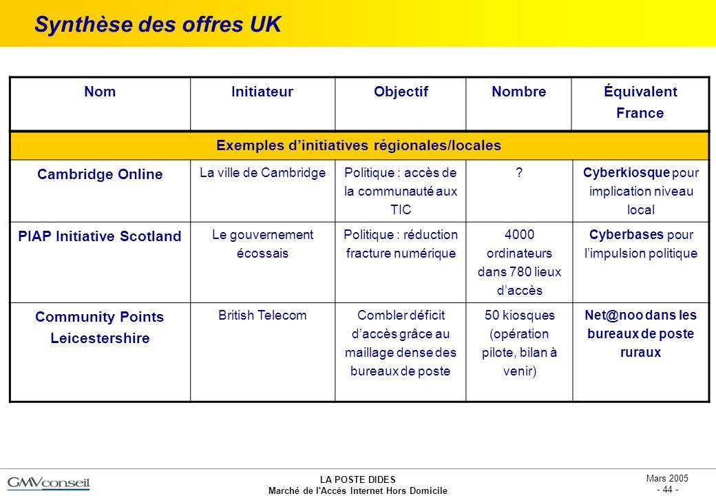 Synthèse des offres UK Nom Initiateur Objectif Nombre