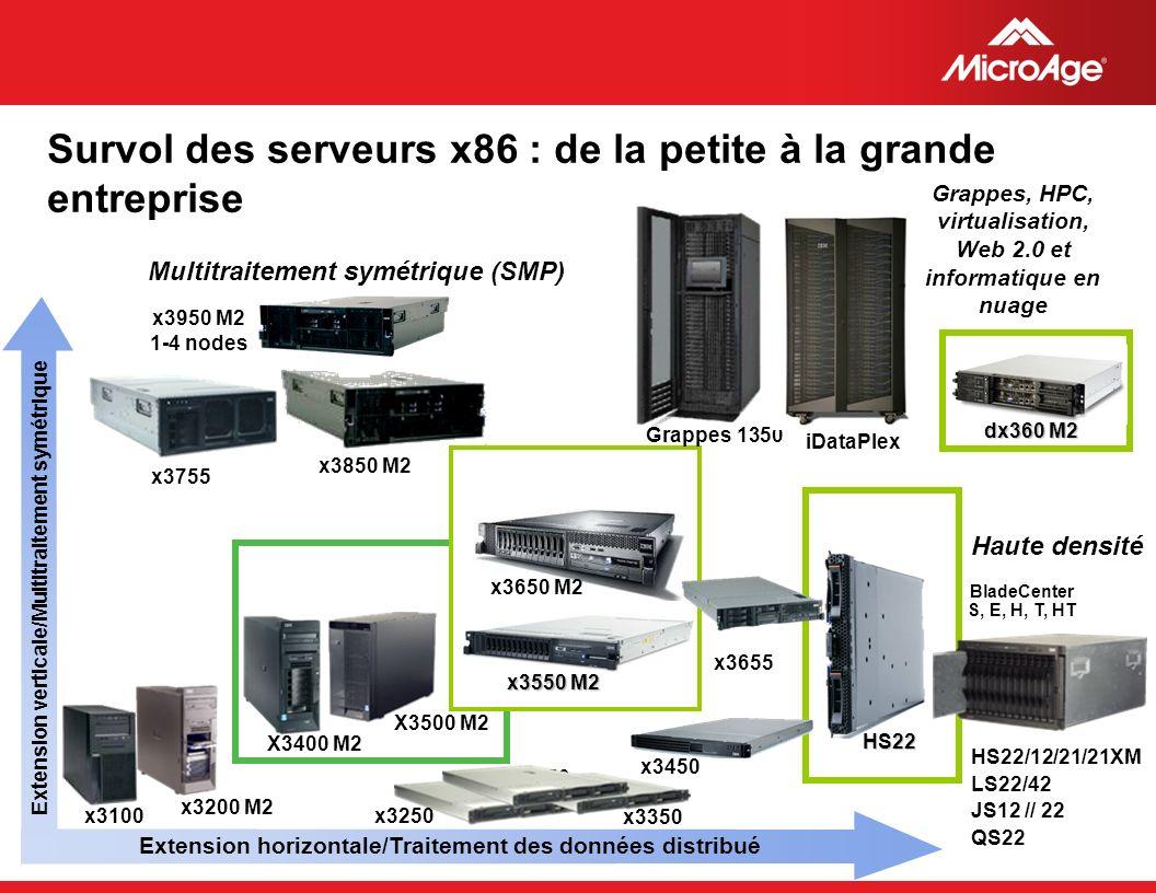 Survol des serveurs x86 : de la petite à la grande entreprise