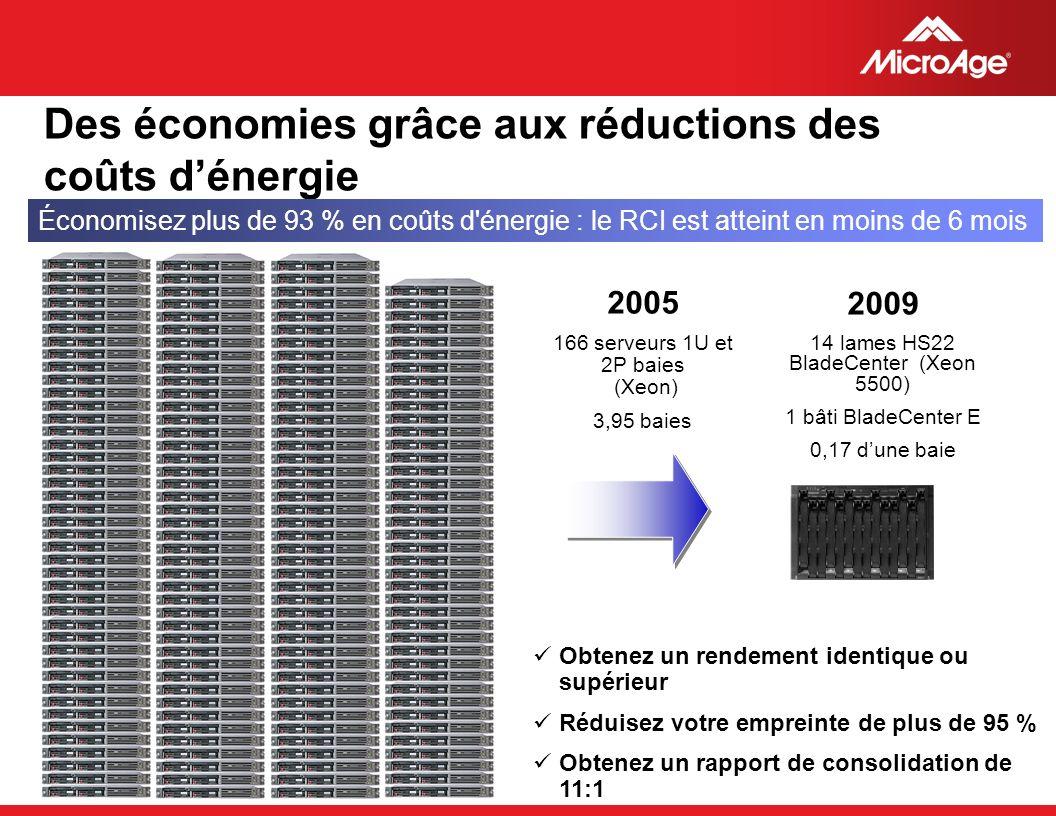 Des économies grâce aux réductions des coûts d'énergie