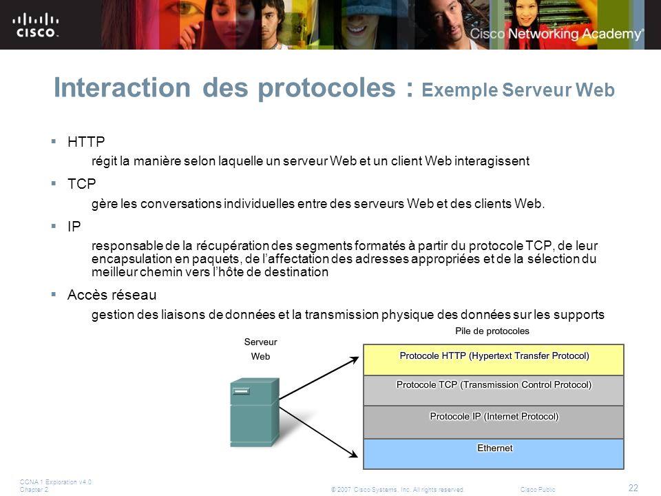 Interaction des protocoles : Exemple Serveur Web
