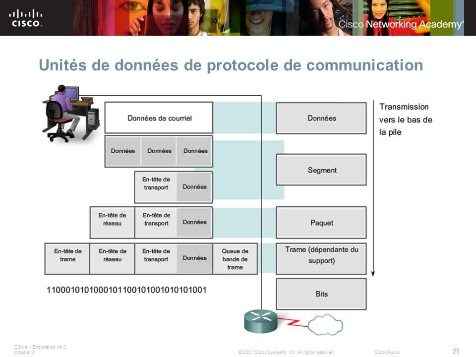 Unités de données de protocole de communication