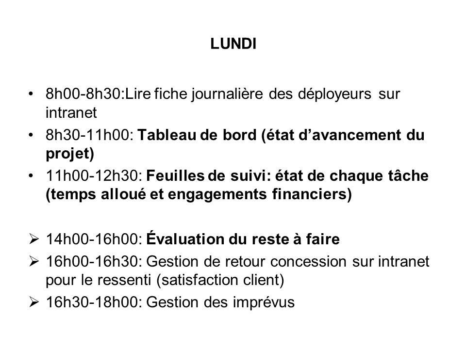 LUNDI 8h00-8h30:Lire fiche journalière des déployeurs sur intranet. 8h30-11h00: Tableau de bord (état d'avancement du projet)