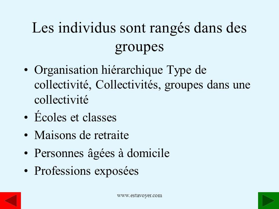 Les individus sont rangés dans des groupes
