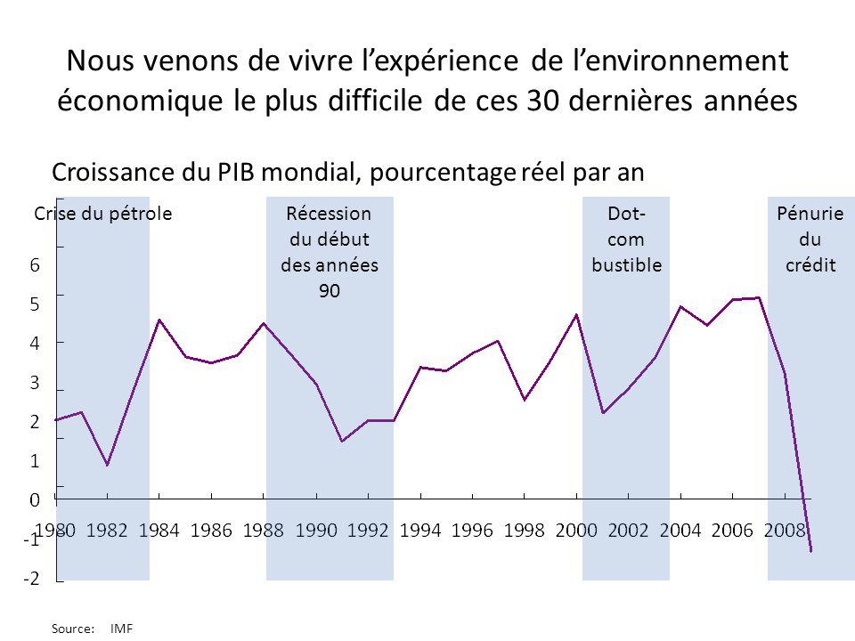 Récession du début des années 90