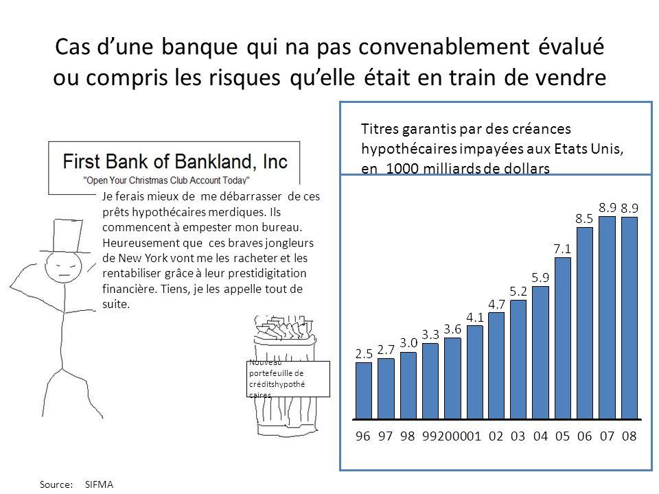 Cas d'une banque qui na pas convenablement évalué ou compris les risques qu'elle était en train de vendre