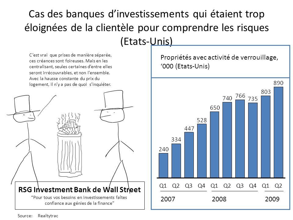 RSG Investment Bank de Wall Street