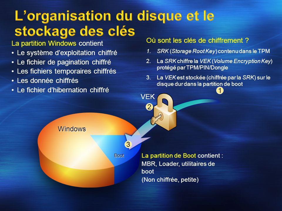 L'organisation du disque et le stockage des clés