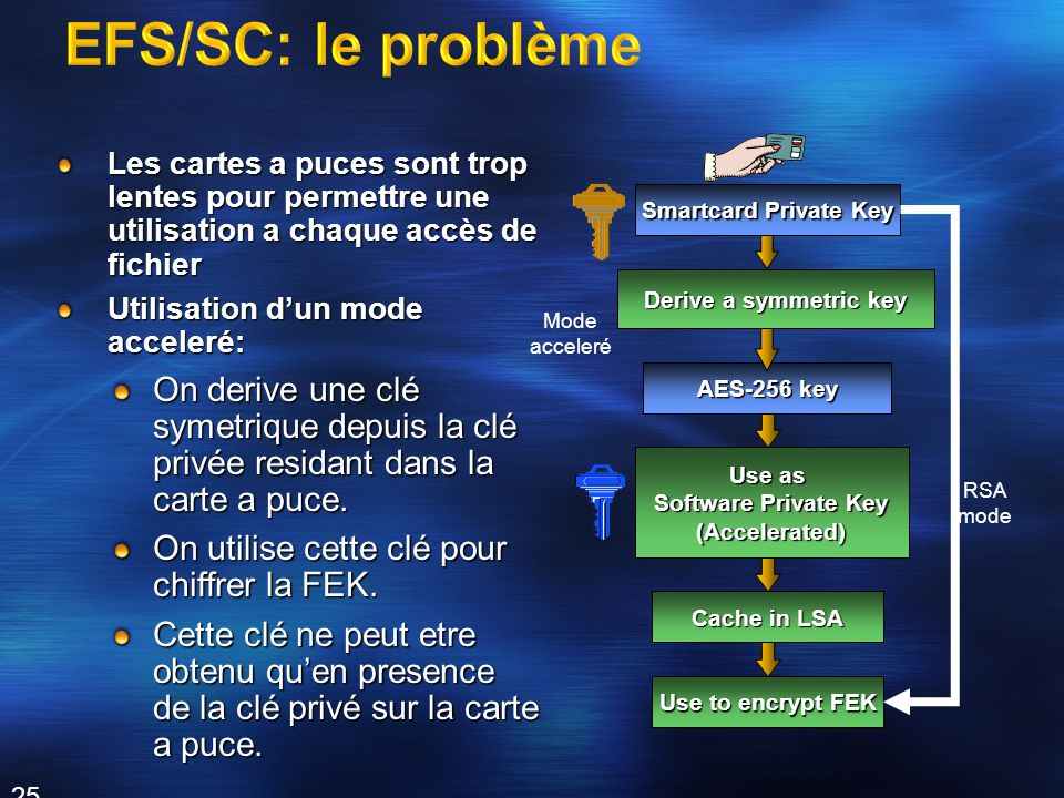 EFS/SC: le problème Smartcard Private Key. Derive a symmetric key. AES-256 key. Use as. Software Private Key.