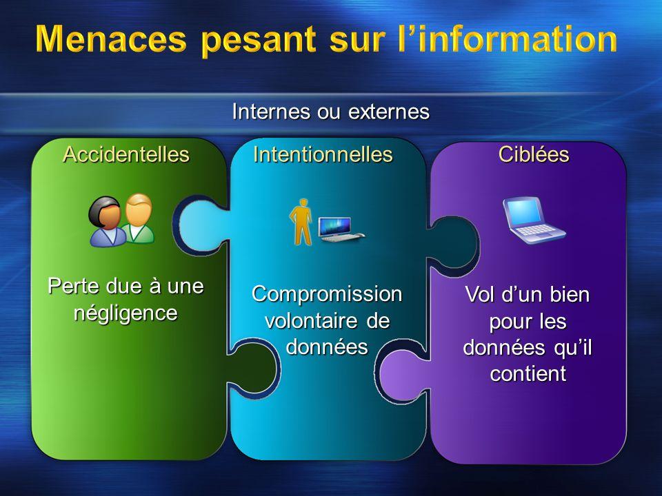 Menaces pesant sur l'information