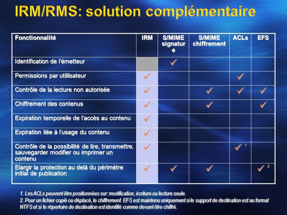 IRM/RMS: solution complémentaire