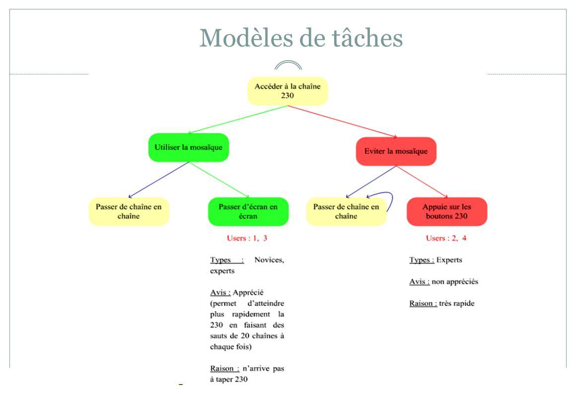 Modèles de tâches