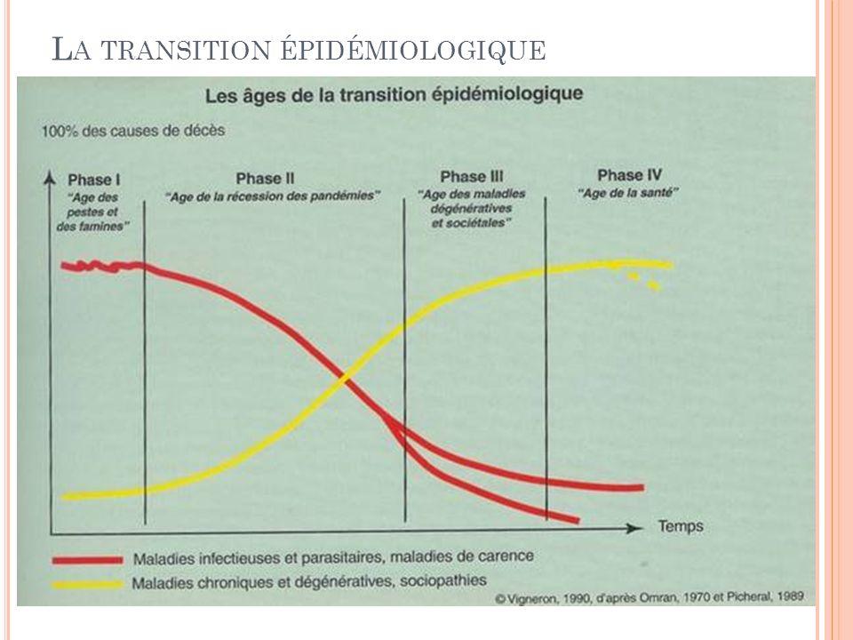 La transition épidémiologique