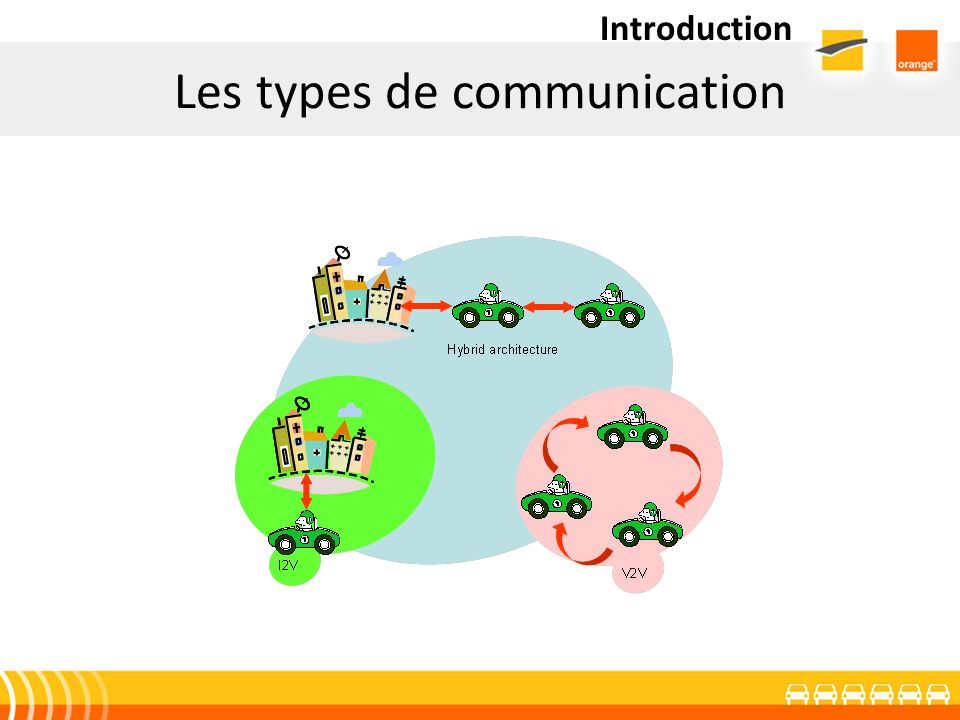 Les types de communication